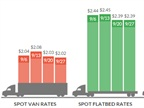 As Fuel Declines, Truckload Rates Remain Steady