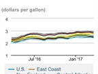 Diesel Prices Fall; U.S. Crude Production Slipped in 2016