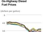 Diesel Prices Do About-Face