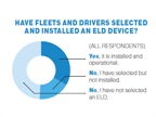 Owner-Operators More Unprepared for ELD Deadline Than Fleets: Survey