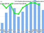 FTR Trucking Conditions Index Higher for November