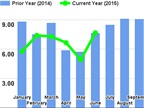 Trucking Conditions Index Hits 2015 High