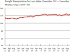 For-Hire Freight Movements Rise Again, Tying Record High