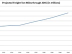 Freight Ton-Mileage Could Increase 49% by 2045
