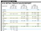 CORRECTION: Year-End U.S. Retail Truck Sales