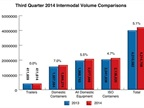 Domestic Containers Drive Intermodal Traffic Surge