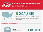 Economic Watch: December Job Creation Highest Since June