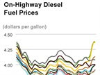Average Diesel Cost Increases for Fourth Straight Week, Highest Since April