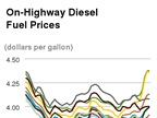 Average Diesel Cost Jumps for Fifth Straight Week on Higher Crude Prices