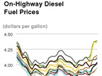 Diesel Cost Barely Lower Following Five Weekly Increases, Oil Surges