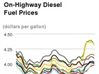 Average Diesel Cost Falls, Gasoline Increases