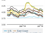 Average Diesel Cost Falls for Fourth Consecutive Week, Just Below $3.86