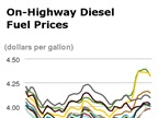 U.S. Diesel Average Falls Below $4, Gasoline Highest Since September