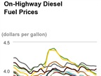 Average Diesel Cost Lowest Since July 2012, Hits $3.814