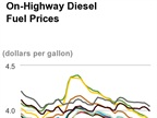 Fuel Prices Continue Falling, Diesel Lowest Since July 2012