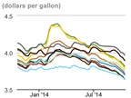 Average Diesel Price Moves Lower Again as Oil Plummets