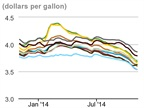 Average Diesel Cost Continues Falling, Lowest Since 2011