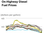 Diesel Prices Rise, Midwest Region Skyrockets