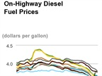 Diesel Costs Resume Falling, Average Hits $3.661