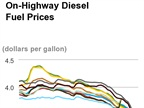Diesel Ends 2014 at Lowest Price in 4 Years