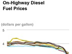 Diesel Prices Continue Falling in New Year