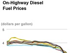 Diesel Prices Continue Slide, Lowest In Over 4 Years