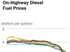 Diesel Costs Post Double Digit Declines Over Past Week