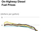 Average Diesel Cost Near 5-Year Low of Under $2.87