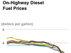 Average Diesel Cost Falls to Near 5-Year Low