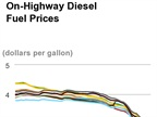 Average Diesel Price Posts First Weekly Gain Since November