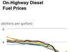 Average Diesel Price Increases Again Since Hitting 5-Year Low