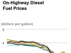 Diesel Price Falls to Lowest Level in 5+ Years