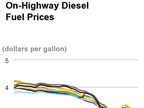 Diesel Price at Lowest Level in More than 5 Years