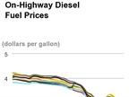 Diesel Prices Post First Jump in 6 Weeks