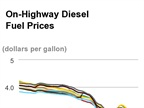 Average Diesel Cost Up for Second Straight Week to $2.811