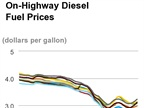 Cost of Diesel Rises for Third Straight Week