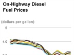 Diesel Moves Closer to $3, Sixth Straight Weekly Hike