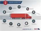 Digging Deeper into NACFE's Run on Less Truck Fuel-Efficiency RoadShow