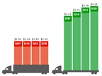 Vans Surge as Spot Freight Availability Increases