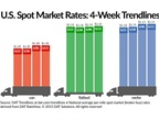Spot Freight Rates Remain at Higher Levels