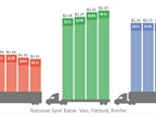 Spot Market Flatbed Rates Continue Moving Higher as Vans, Reefers Pause
