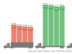 Spot Freight Rates Spring Back to Life