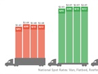 Spot Truckload Rates Steady, Freight Volume Inches Higher