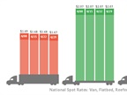 Spot Freight Rates Hold as Load Volume Gains Slightly