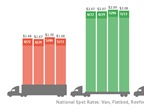 Spot Reefer Rates Hit 4-Month High as Vans, Flatbeds Slip