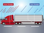 ATRI Updates Online Guide to Sustainable Freight Practices