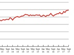 For-Hire Freight Level Continues Hitting New Record Highs