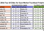 Hotlanta: Atlanta Tops DAT's List of Places to Find Spot Freight
