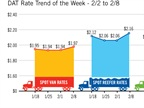 Spot Market Freight Rates and Load Availability Jump