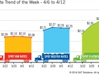 Spot Market Freight Rates Retreat Yet Still Healthy